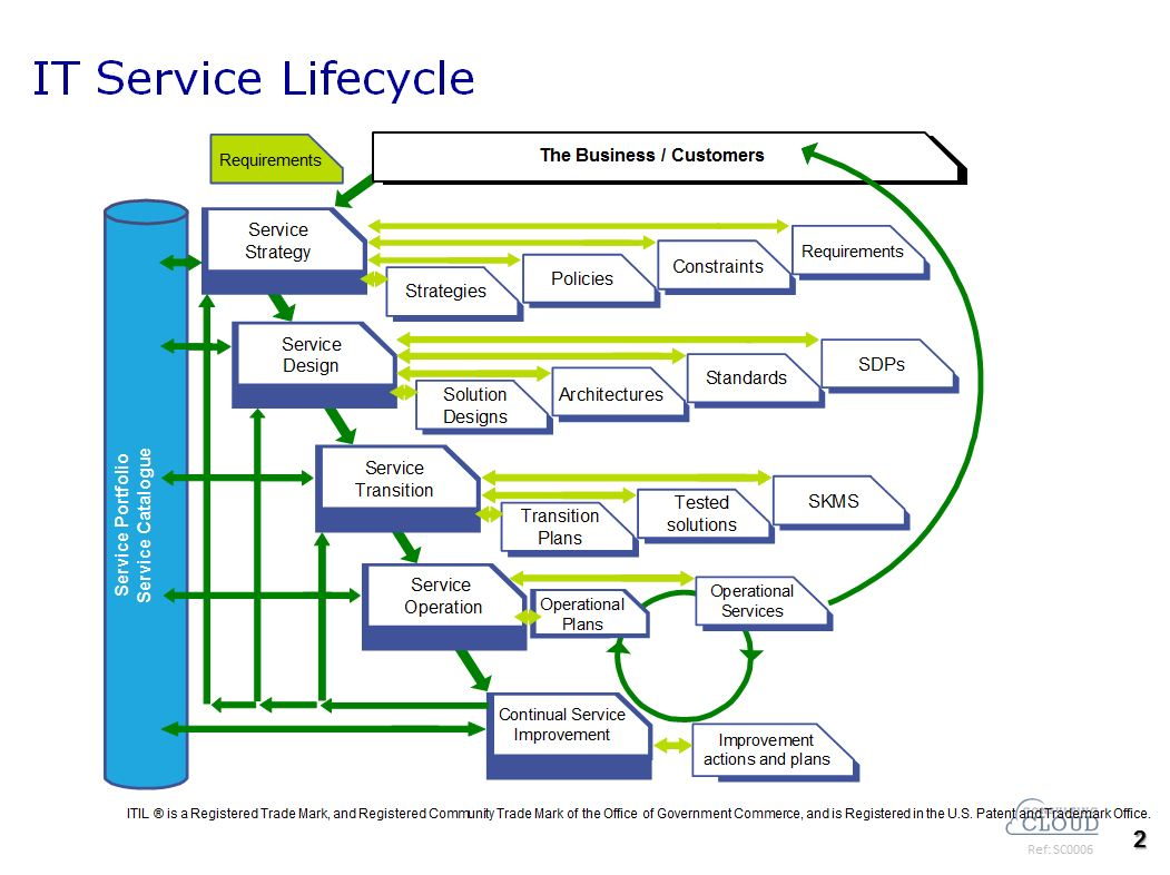 introduction to the itil service lifecycle The official introduction to the itil service lifecycle london: tso the main purpose of the service design stage of the lifecycle is the design of new or changed service for introduction into the live environment.